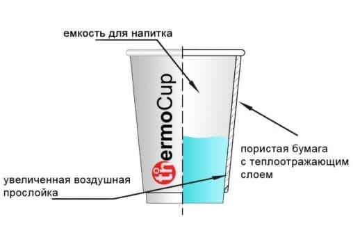 Бумажный термостакан Белые мишки d=80 250мл